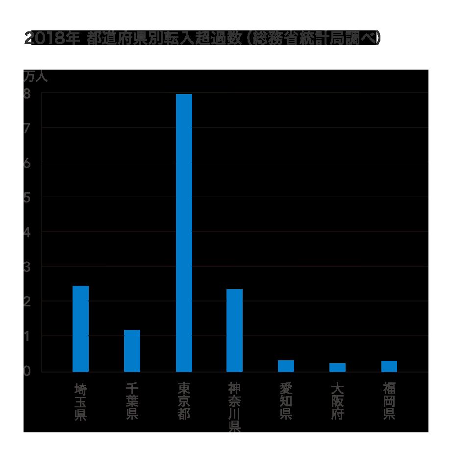 グラフ:2018年都道府県別転入超過数(総務省統計局調べ)