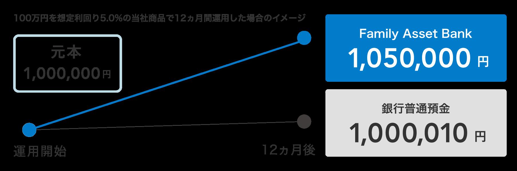 図:100万円を想定利回り5.0%の当社商品で12ヵ月間運用した場合のイメージ