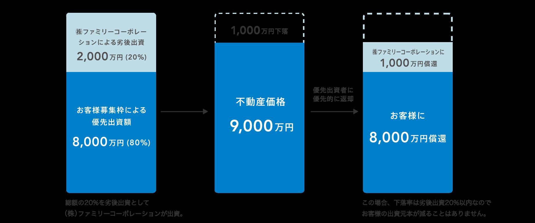 図:優先劣後出資システムの仕組み